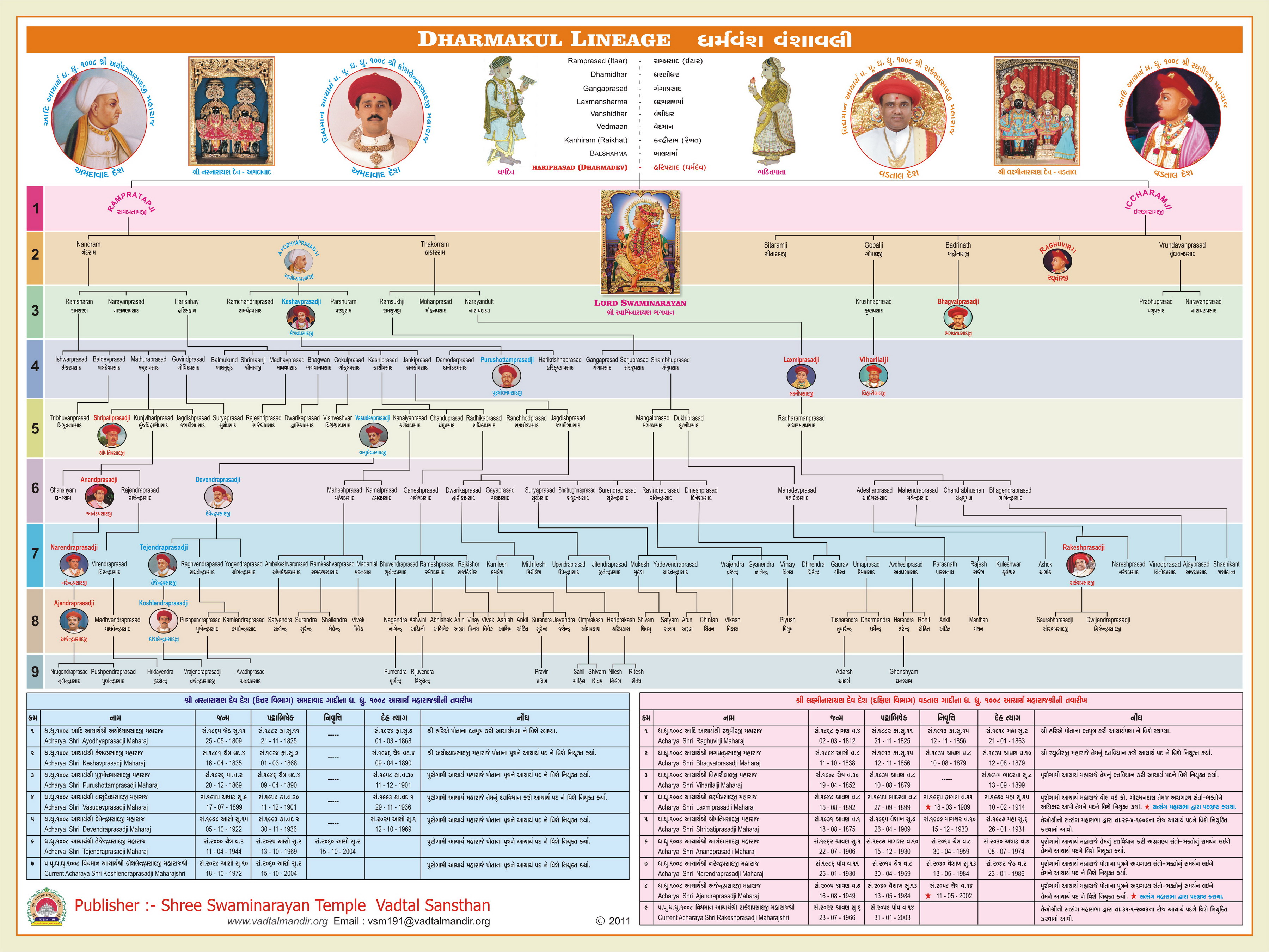 Dharmakul Linage